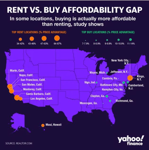 Renting Is Alomost As Expensive As Owning A Home Now